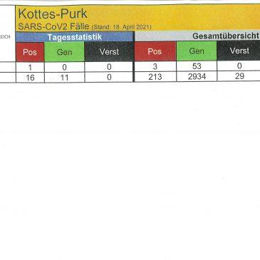 Aktuelle Covid-Fälle in der Marktgemeinde Kottes – Purk